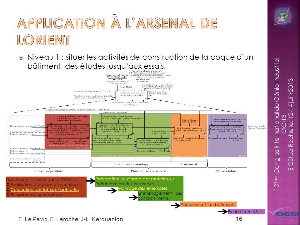 10 ème Congrès International de Génie Industriel CIGI13 EIGSI La Rochelle, 12-14 juin 2013 Documents transmis par le STCAN : Réalisation des plans dex