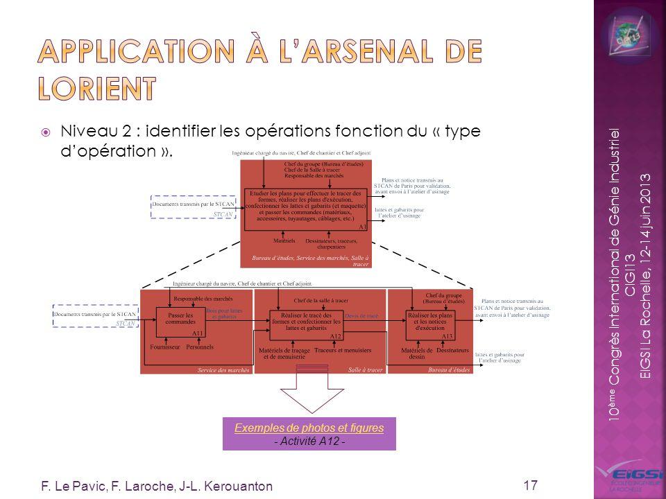 10 ème Congrès International de Génie Industriel CIGI13 EIGSI La Rochelle, 12-14 juin 2013 Niveau 2 : identifier les opérations fonction du « type dop