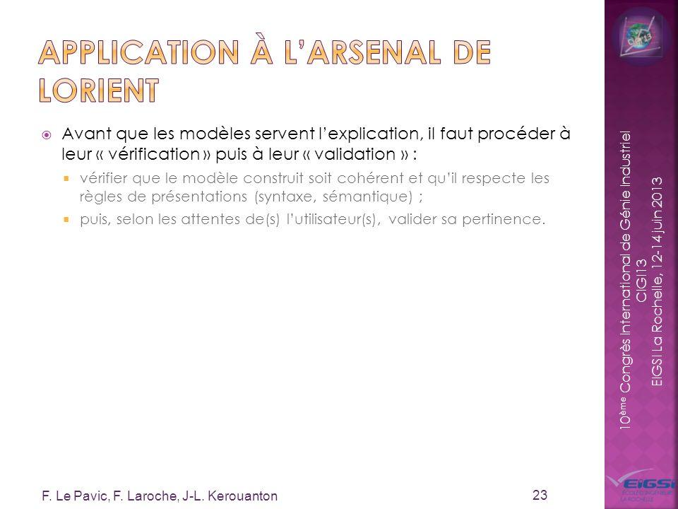 10 ème Congrès International de Génie Industriel CIGI13 EIGSI La Rochelle, 12-14 juin 2013 Avant que les modèles servent lexplication, il faut procéde