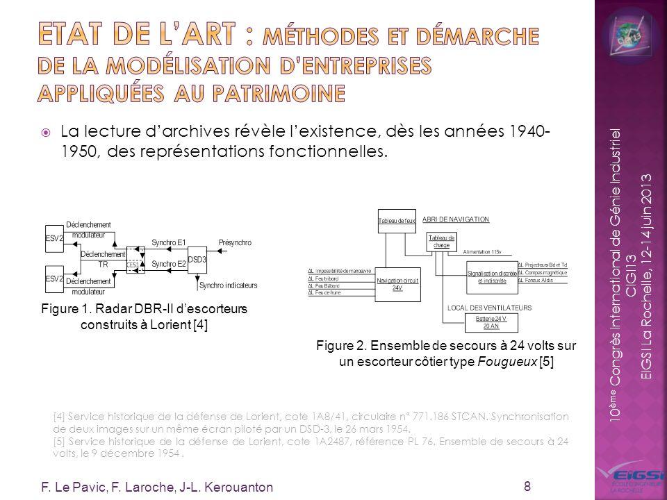 10 ème Congrès International de Génie Industriel CIGI13 EIGSI La Rochelle, 12-14 juin 2013 La lecture darchives révèle lexistence, dès les années 1940