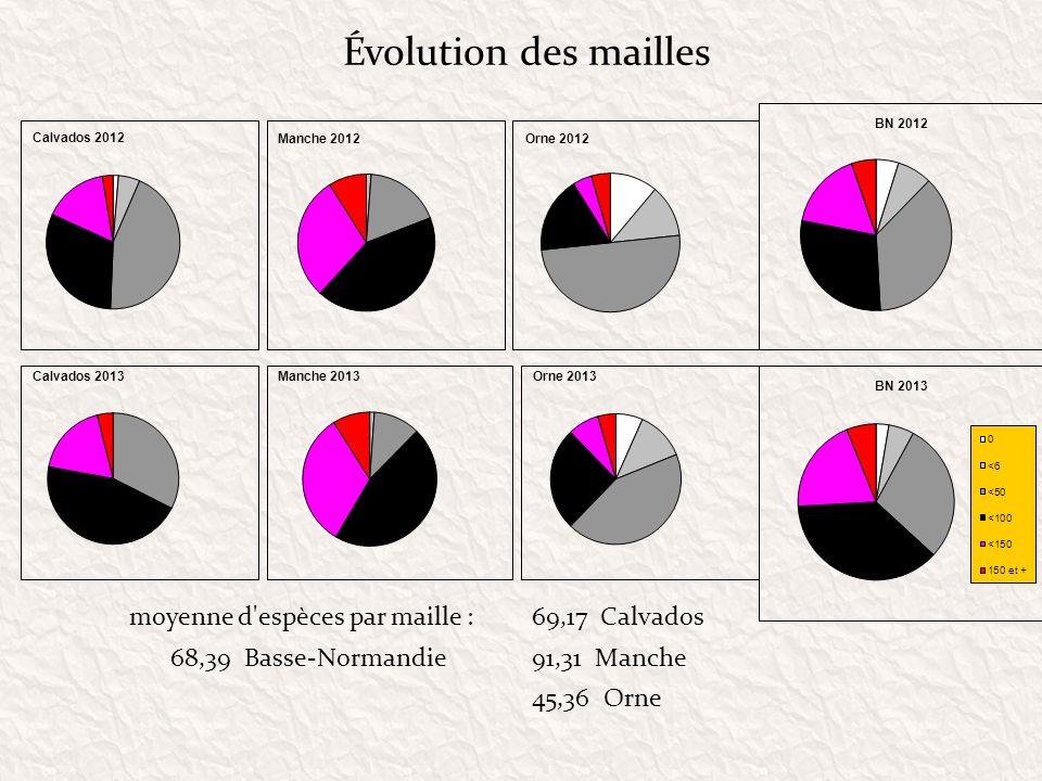 Évolution des mailles moyenne d'espèces par maille :69,17 Calvados 91,31 Manche 45,36 Orne 68,39 Basse-Normandie