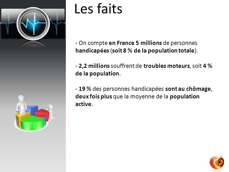 Les faits - On compte en France 5 millions de personnes handicapées (soit 8 % de la population totale).