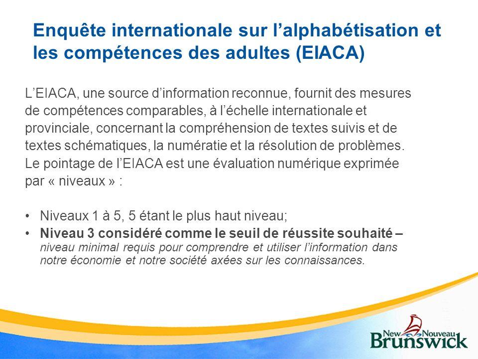 Un programme de Compétences essentielle au N-B: Données de lEIACA pour le Nouveau-Brunswick Niveau 1 85 000 61 % étaient des hommes et 39 %, des femmes.