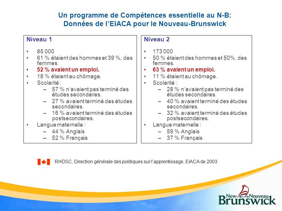 Un programme de Compétences essentielle au N-B: Données de lEIACA pour le Nouveau-Brunswick Niveau 1 85 000 61 % étaient des hommes et 39 %, des femme