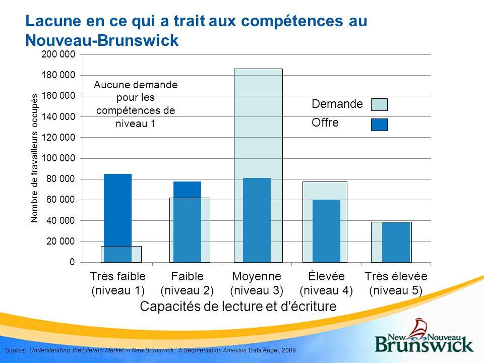 Lacune en ce qui a trait aux compétences au Nouveau-Brunswick Source: Understanding the Literacy Market in New Brunswick: A Segmentation Analysis, Dat