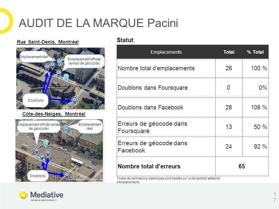 EmplacementsTotal% Total Nombre total demplacements26100 % Doublons dans Foursquare00% Doublons dans Facebook28108 % Erreurs de géocode dans Foursquar