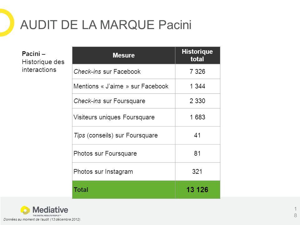 Pacini – Historique des interactions Données au moment de laudit (13 décembre 2012). Mesure Historique total Check-ins sur Facebook7 326 Mentions « Ja