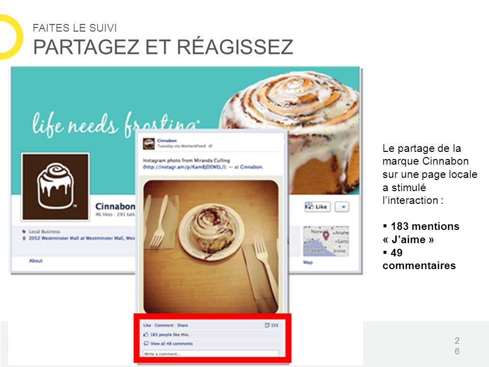 26 FAITES LE SUIVI PARTAGEZ ET RÉAGISSEZ Le partage de la marque Cinnabon sur une page locale a stimulé linteraction : 183 mentions « Jaime » 49 comme