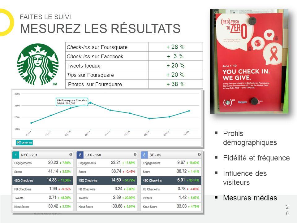 Analytics: Track engagement & audience across platforms and locations Check-ins sur Foursquare + 28 % Check-ins sur Facebook + 3 % Tweets locaux + 20