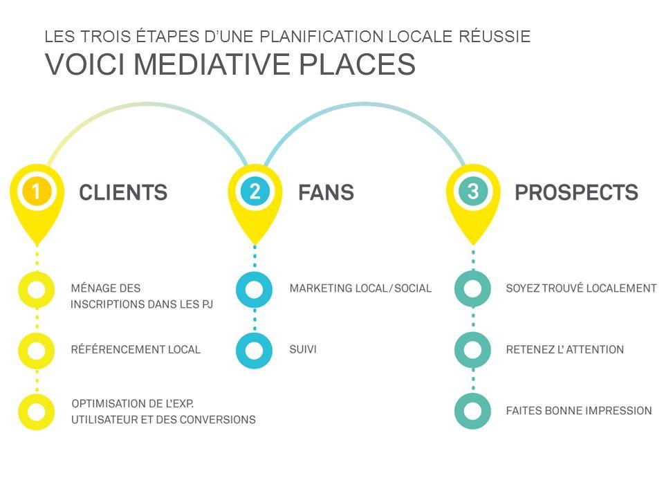 LA GESTION LOCALE DES MÉDIAS SOCIAUX 72 % des consommateurs achèteront chez un marchand qui leur a été recommandé par lintermédiaire dun réseau social.