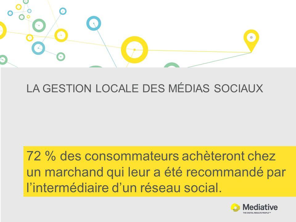 LA GESTION LOCALE DES MÉDIAS SOCIAUX 72 % des consommateurs achèteront chez un marchand qui leur a été recommandé par lintermédiaire dun réseau social