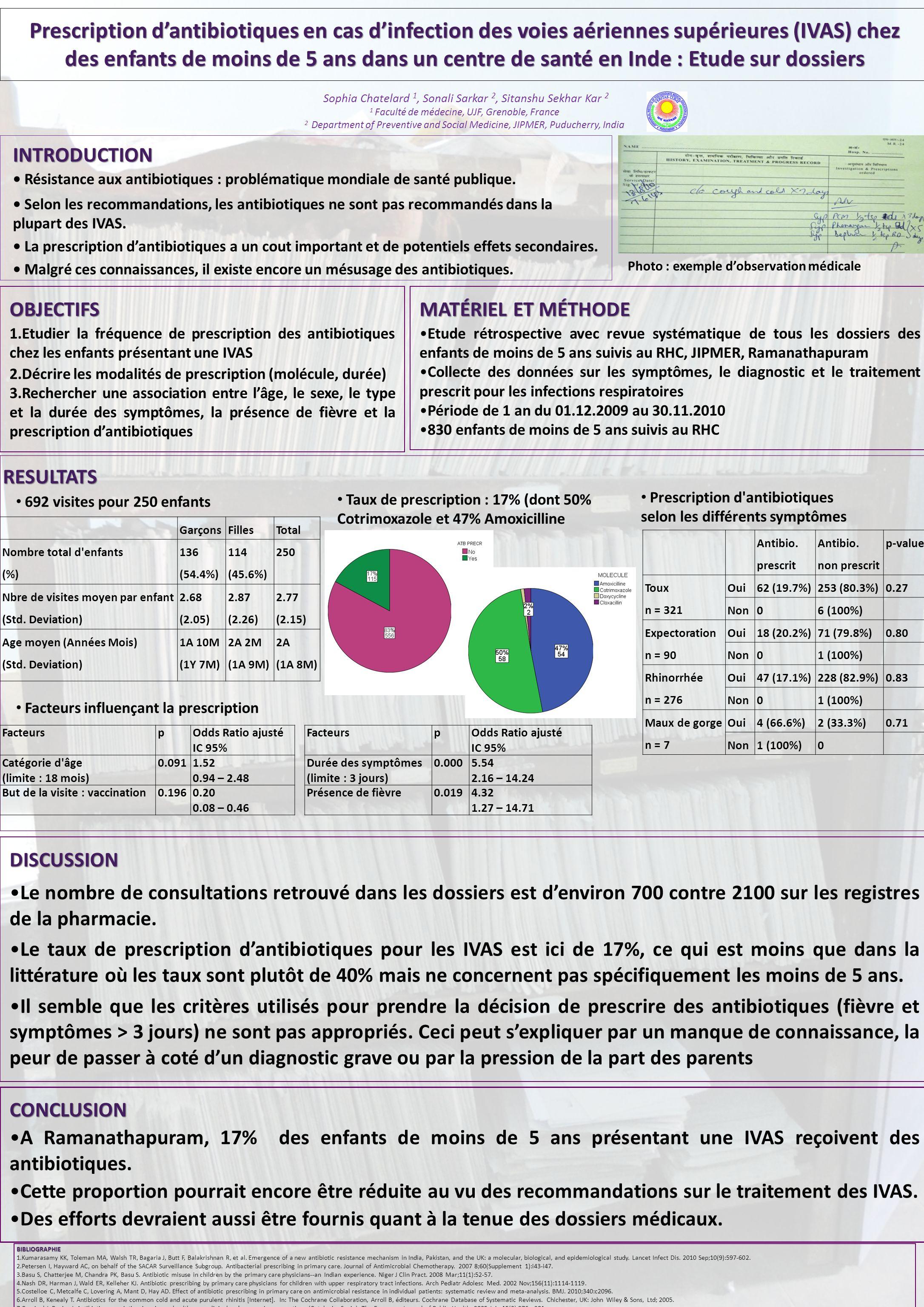 Prescription dantibiotiques en cas dinfection des voies aériennes supérieures (IVAS) chez des enfants de moins de 5 ans dans un centre de santé en Ind