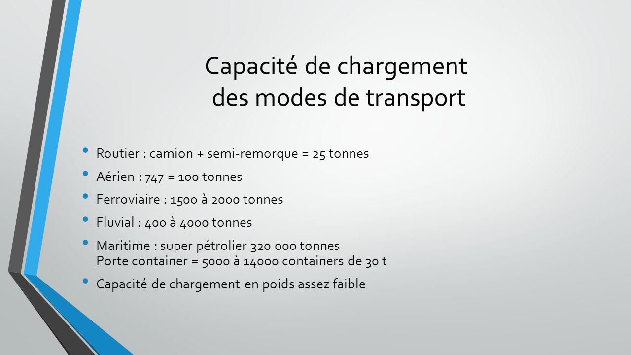 Etapes simplifiées pour limportation d une marchandise par voie aérienne En import, les opérations ce déroulent comme suit : - Réception du pli cartable : De la compagnie aérienne, par courrier ou bien du destinataire ( dépend des modalités du transport ).