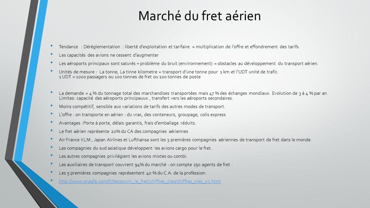 La Tarification aérienne La tarification marché : Librement négociables loi de loffre et de la demande.