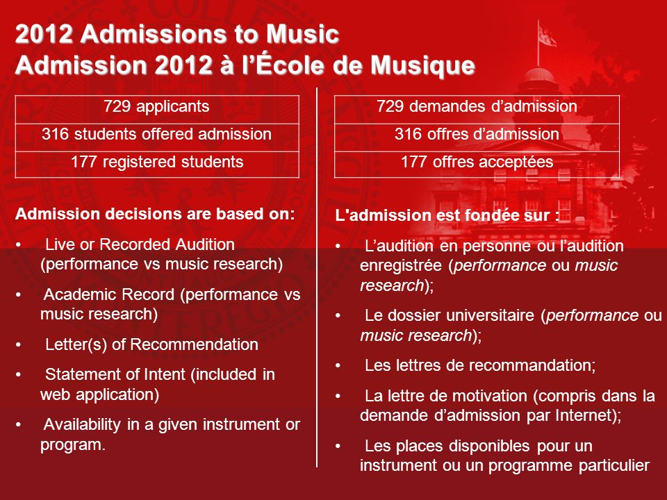 Key Dates for Music Admissions Admission en Musique – Dates Importantes Application Deadline: January 15, 2013 Screen all Jazz Instruments and Female