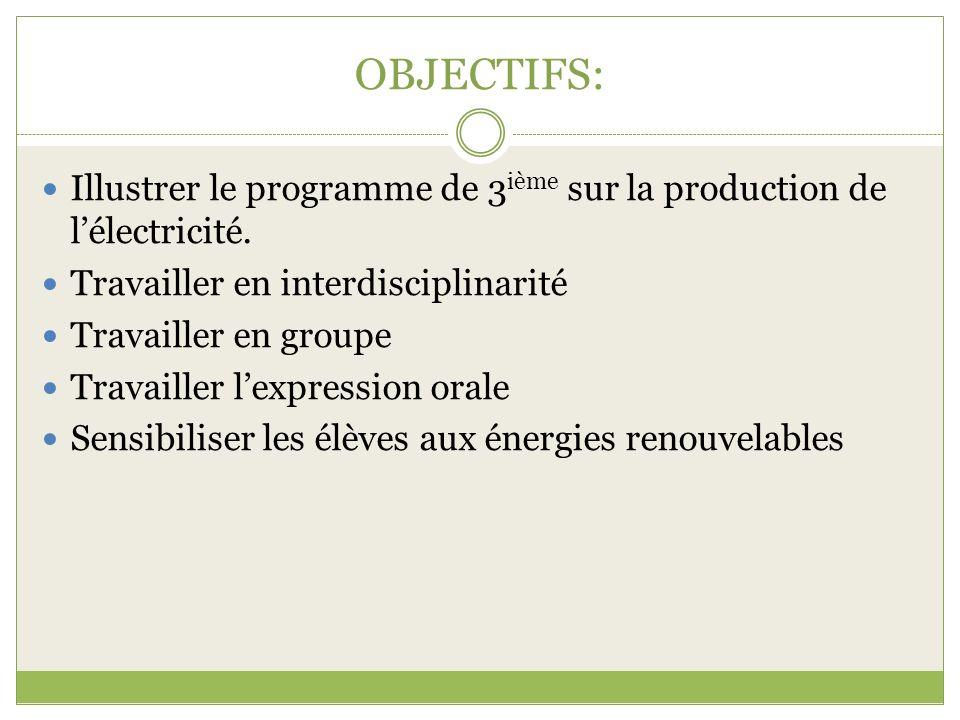 OBJECTIFS: Illustrer le programme de 3 ième sur la production de lélectricité. Travailler en interdisciplinarité Travailler en groupe Travailler lexpr