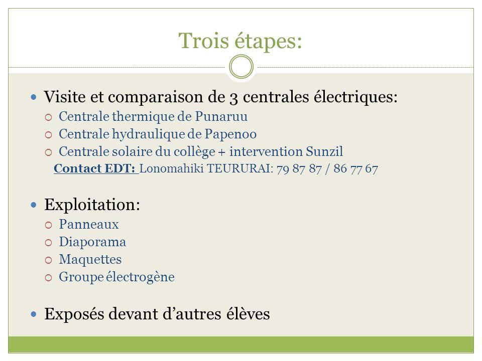 Trois étapes: Visite et comparaison de 3 centrales électriques: Centrale thermique de Punaruu Centrale hydraulique de Papenoo Centrale solaire du coll