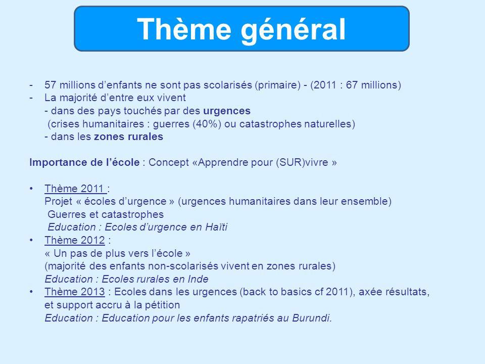 Objectifs et résultats (1) Objectif et résultats financiers : 600.000 par an pour le financement des programmes UNICEF (Burundi, Haïti, Inde et RDC) - mailings - dons en ligne (via médias sociaux, site…) - corporates - events par nos volontaires… 2011 : OK 671.071 (brut) dont 111.000 par les mailings ( + 6M Haïti +750.000 USD Corne de lAfrique + 140.000 Somalie…) 2012 : OK 737.791 euros (brut) 2013 : en cours… Mais aussi : > conversion des signataires en donateurs (taux très élevé de 6 %)
