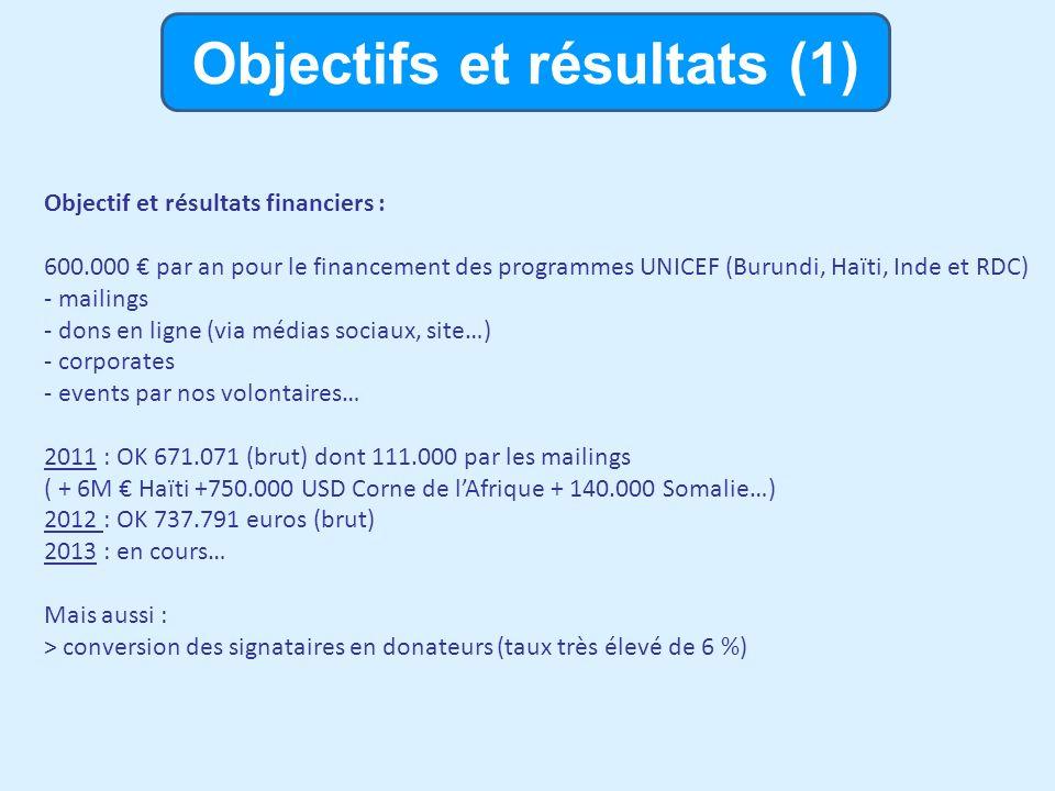 Objectifs et résultats (2) Objectif et résultats non-financiers : -100.000 signatures demandant plus dattention et de moyens (au moins 4% contre 2% en 2010) pour léducation dans la réponse humanitaire (dans les urgences) -Fin 2011 : > 13.000 signatures -Fin 2012 : 26-30.000 signatures -Fin 2013 : 100.000 .