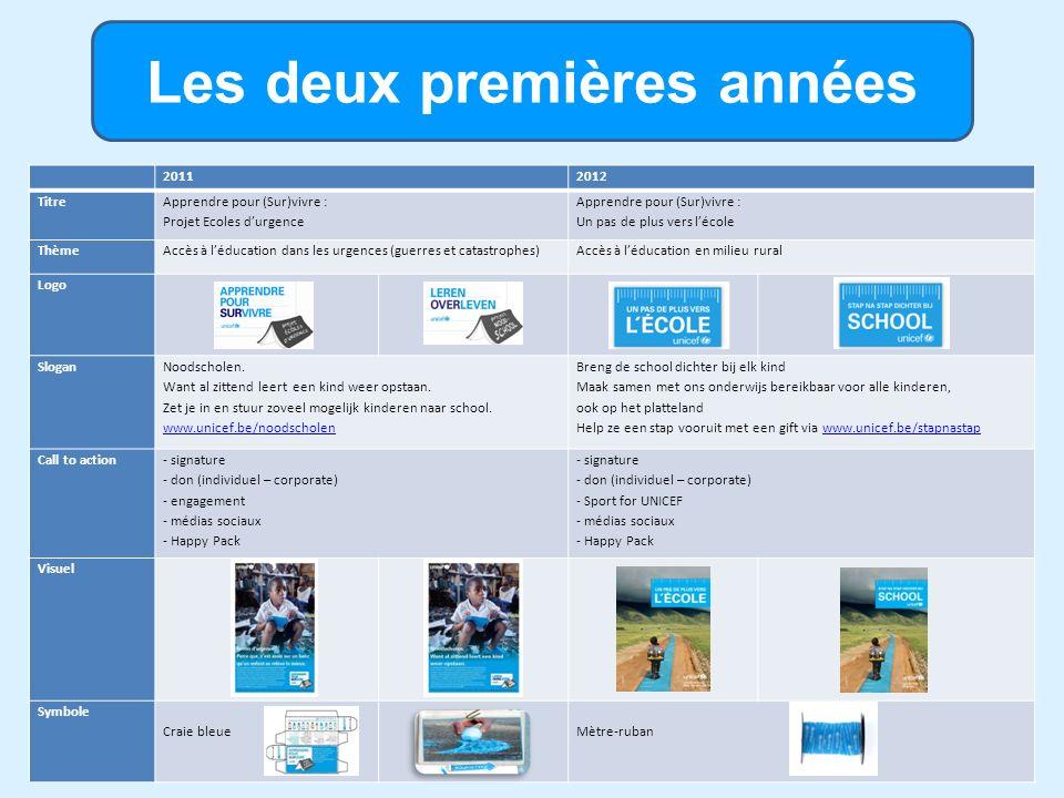 Productions 2011-2012 (1) Information : 20112012 Brochure CampagneConcept « tente »Supplément EDM/KWW Brochure « Pays »Haïti, BurundiInde Brochure « Parlementaires » Dossier EDM/KWW+ tiré à part E4D – Dossier enseignants E4D - Mini-expo écoles Promotion/Fundraising/Signatures 20112012 Mailings Recueil de pétitionsCahiersFeuillet Flyer campagne Autocollant logo Affiche campagne E4D -Affiche écoles (A2) Annonce presse / magazines Roll-Ups Spécifiques (Sacs et affiche Relay… Objet-symbole Craie Mètre-ruban