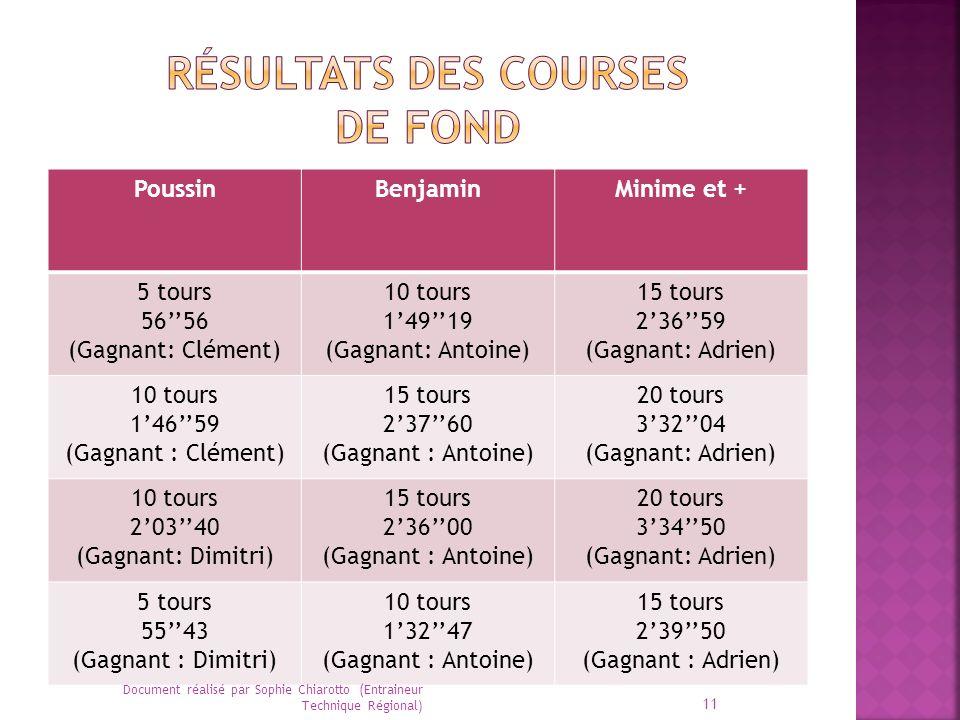 PoussinBenjaminMinime et + 5 tours 5656 (Gagnant: Clément) 10 tours 14919 (Gagnant: Antoine) 15 tours 23659 (Gagnant: Adrien) 10 tours 14659 (Gagnant