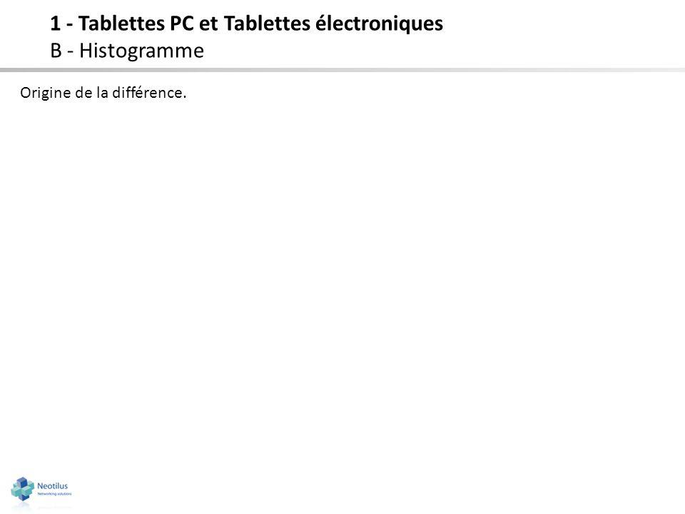 Origine de la différence. 1 - Tablettes PC et Tablettes électroniques B - Histogramme