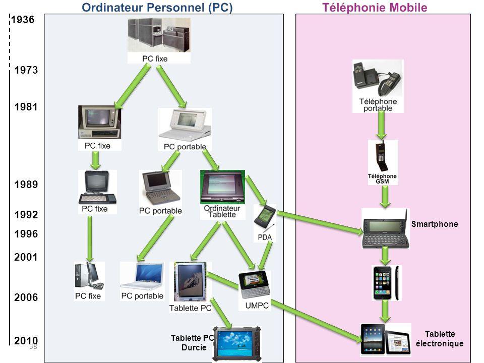 Origine de la différence. 38 1936 1973 1981 1989 1992 1996 2001 2006 2010 Smartphone Tablette PC Durcie Tablette électronique