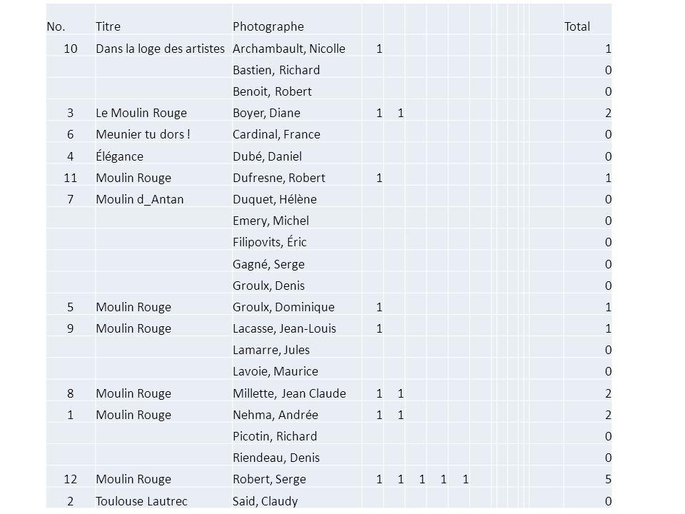 No.TitrePhotographe Total 10Dans la loge des artistesArchambault, Nicolle1 1 Bastien, Richard 0 Benoit, Robert 0 3Le Moulin RougeBoyer, Diane11 2 6Meu