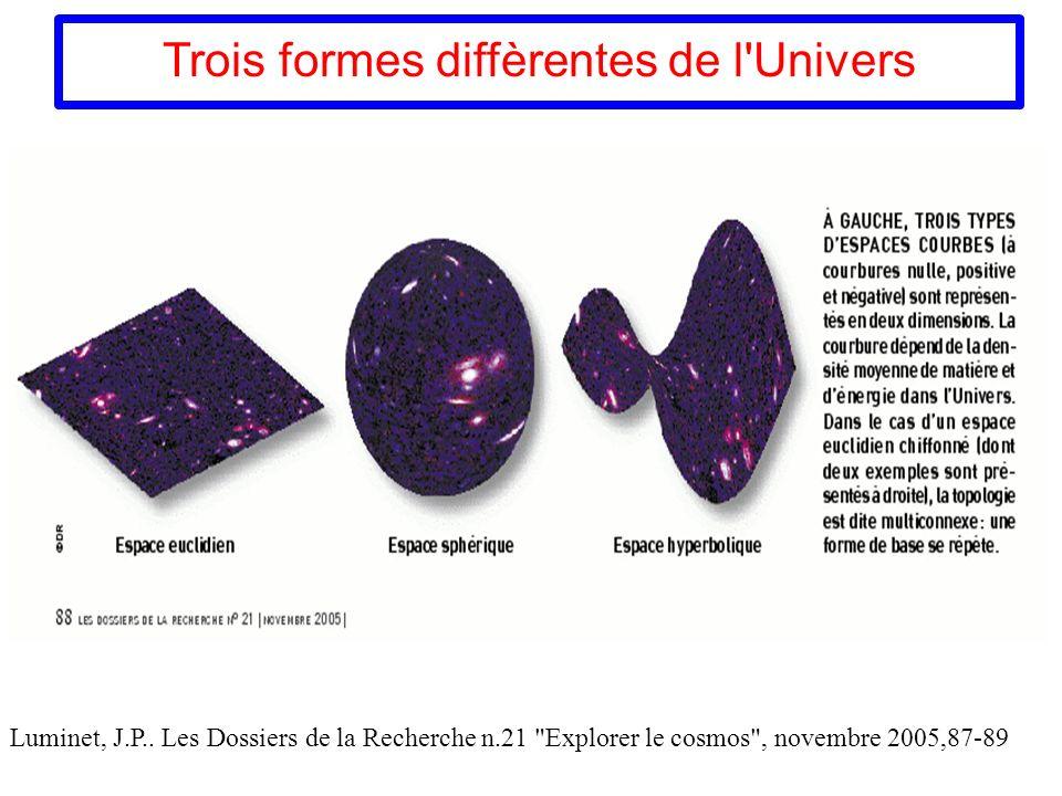 Trois formes diffèrentes de l'Univers Luminet, J.P.. Les Dossiers de la Recherche n.21