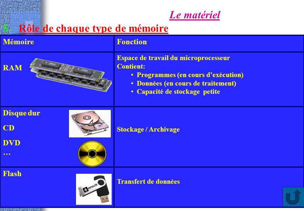 11 Le matériel 5.Rôle de chaque type de mémoire MémoireFonction RAM Espace de travail du microprocesseur Contient: Programmes (en cours dexécution) Do
