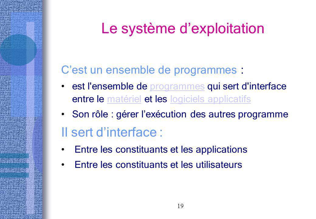 19 Le système dexploitation Cest un ensemble de programmes : est l'ensemble de programmes qui sert d'interface entre le matériel et les logiciels appl