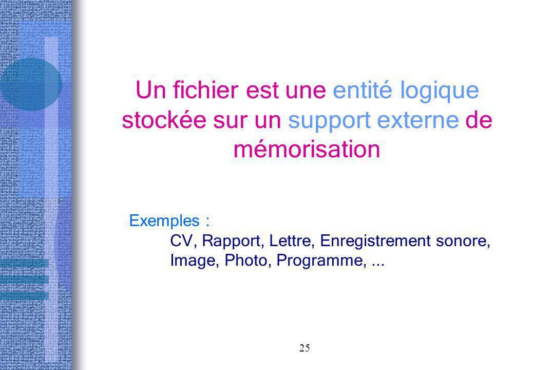 25 Un fichier est une entité logique stockée sur un support externe de mémorisation Exemples : CV, Rapport, Lettre, Enregistrement sonore, Image, Phot