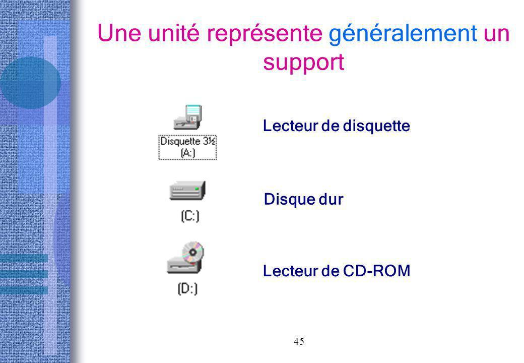 45 Une unité représente généralement un support Lecteur de disquette Disque dur Lecteur de CD-ROM