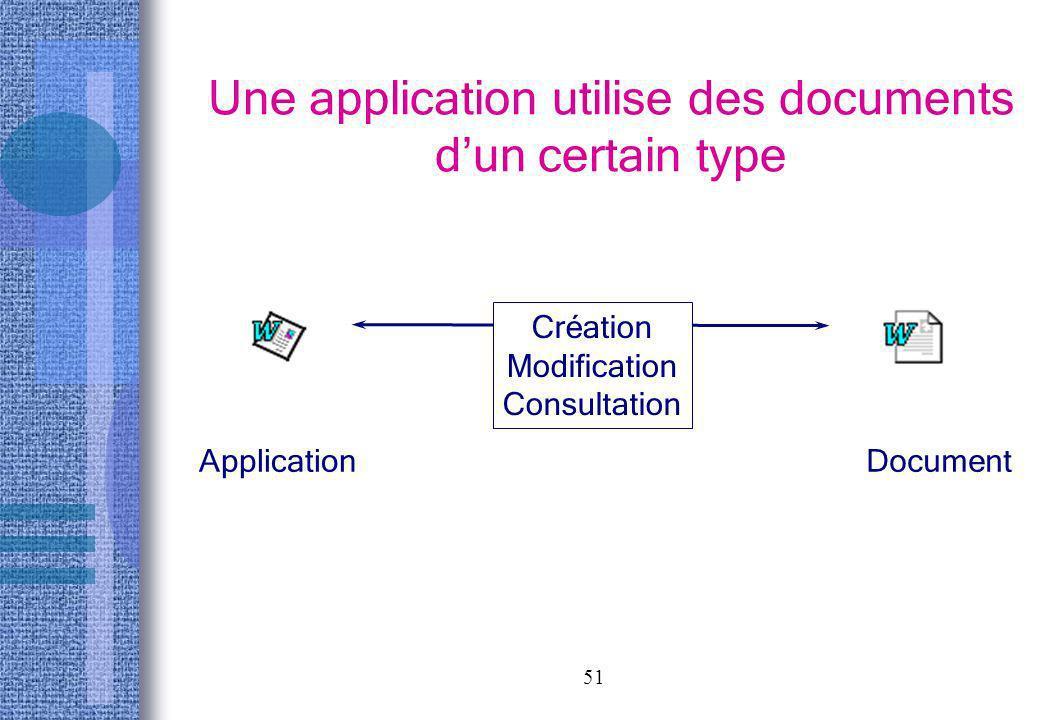 51 Une application utilise des documents dun certain type ApplicationDocument Création Modification Consultation