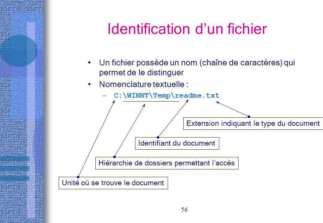 56 Identification dun fichier Un fichier possède un nom (chaîne de caractères) qui permet de le distinguer Nomenclature textuelle : – C:\WINNT\Temp\re