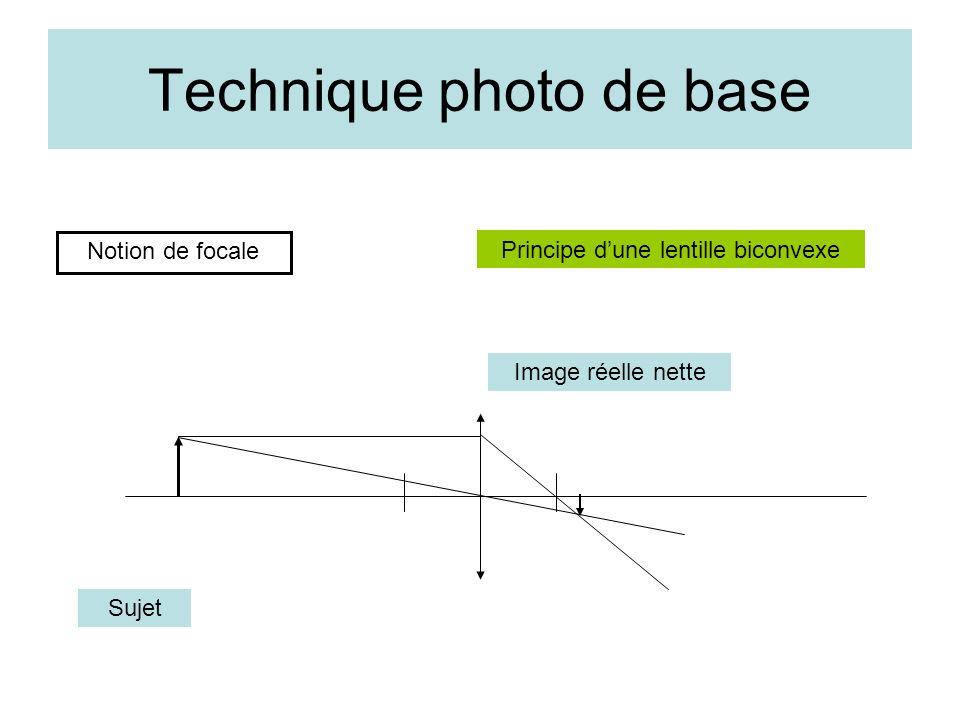Technique photo de base Notion de focale Principe dune lentille biconvexe Sujet Image réelle nette