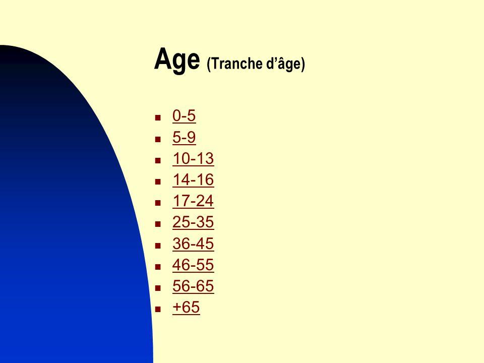 Age (Tranche dâge) 0-5 5-9 10-13 14-16 17-24 25-35 36-45 46-55 56-65 +65