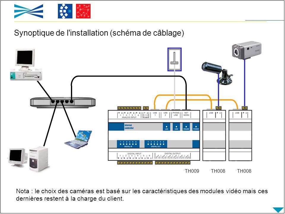 Nota : le choix des caméras est basé sur les caractéristiques des modules vidéo mais ces dernières restent à la charge du client. Synoptique de l'inst
