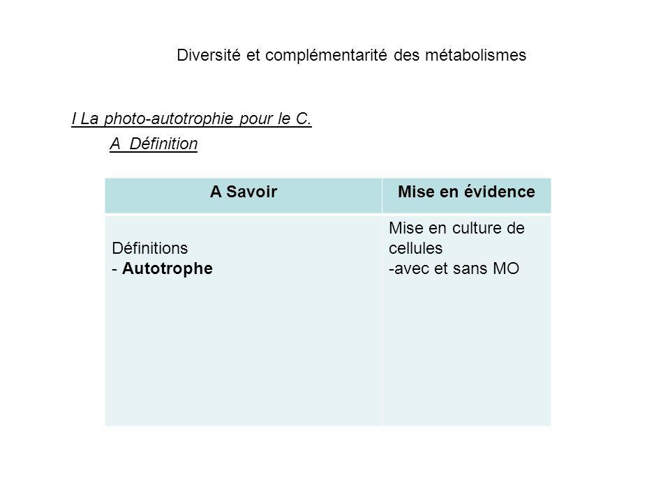 Diversité et complémentarité des métabolismes I La photo-autotrophie pour le C. A Définition A SavoirMise en évidence Définitions - Autotrophe Mise en