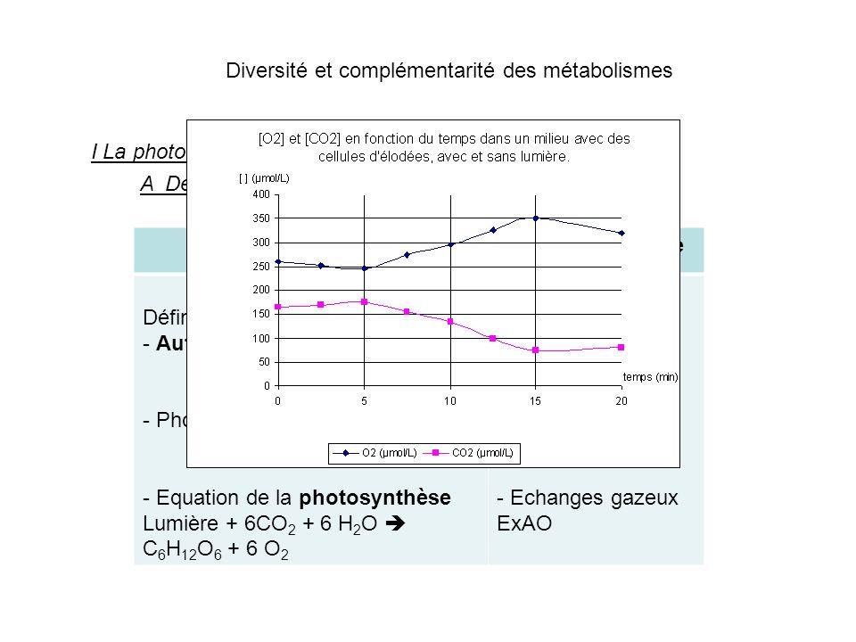 Diversité et complémentarité des métabolismes I La photo-autotrophie pour le C. A Définition SavoirMise en évidence Définitions - Autotrophe - Photo a