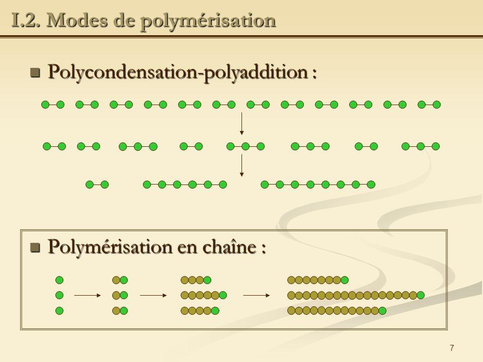 28 Résines thiol-ènes : Résines thiol-ènes : Oligomère/monomère : acrylates ou allyliques/thiol Oligomère/monomère : acrylates ou allyliques/thiol Principe : addition radicalaire dune liaison S-H sur une oléfine puis propagation par transfert Principe : addition radicalaire dune liaison S-H sur une oléfine puis propagation par transfert II.3.1.