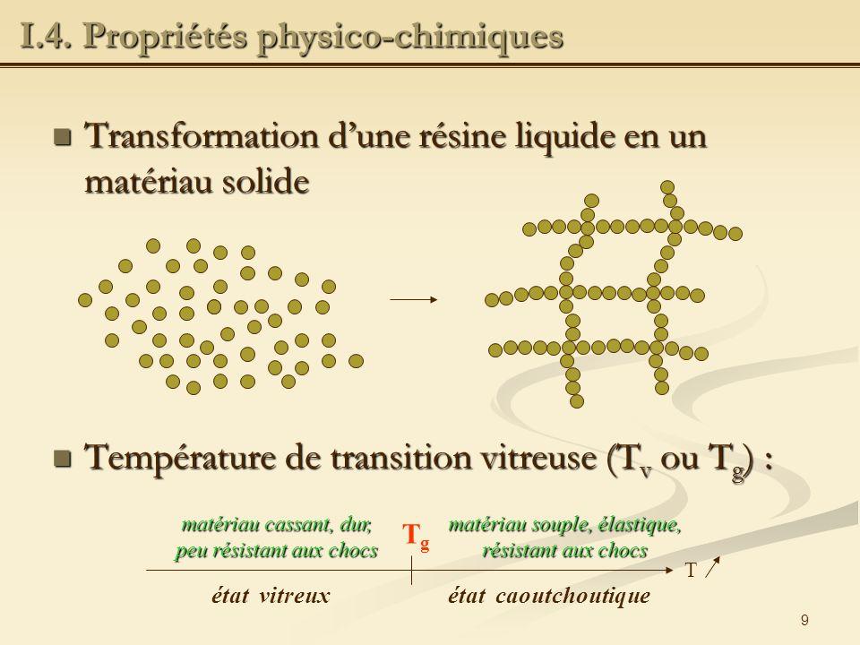 II – Généralités sur la photopolymérisation