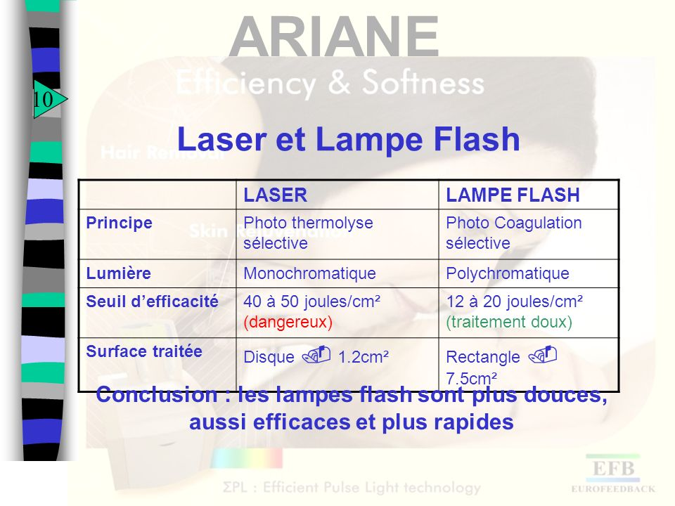 ARIANE Laser et Lampe Flash LASERLAMPE FLASH PrincipePhoto thermolyse sélective Photo Coagulation sélective LumièreMonochromatiquePolychromatique Seui