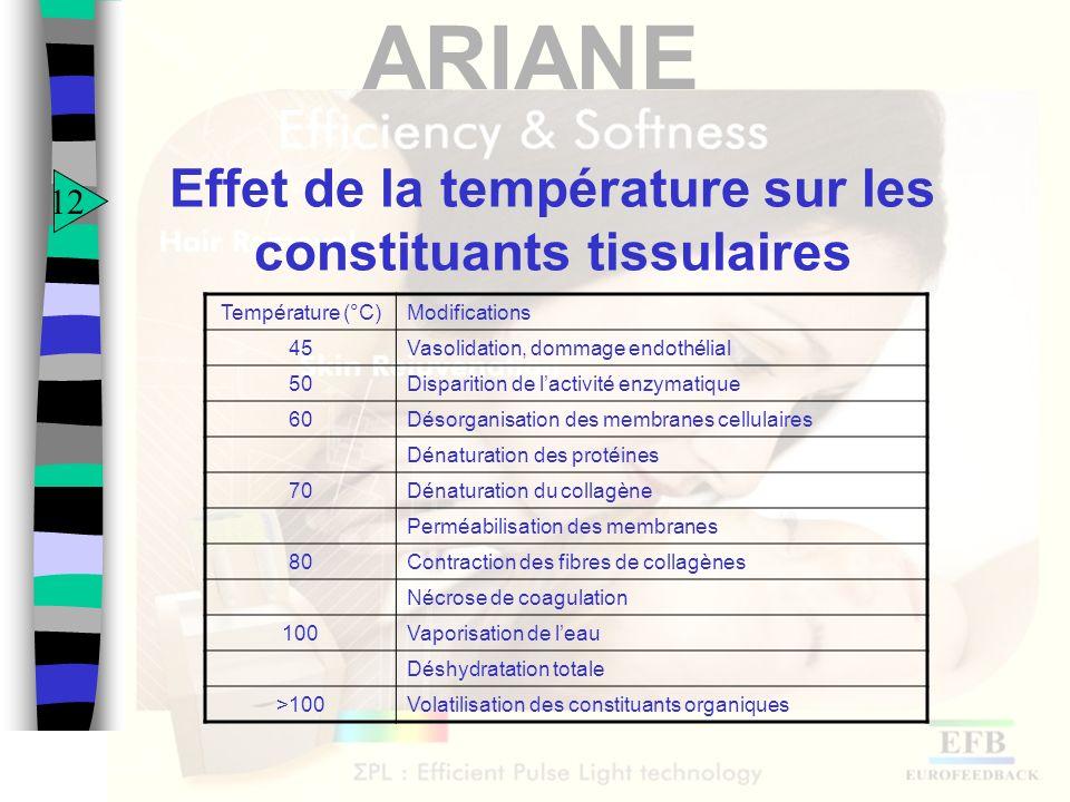 ARIANE Effet de la température sur les constituants tissulaires Température (°C)Modifications 45Vasolidation, dommage endothélial 50Disparition de lac