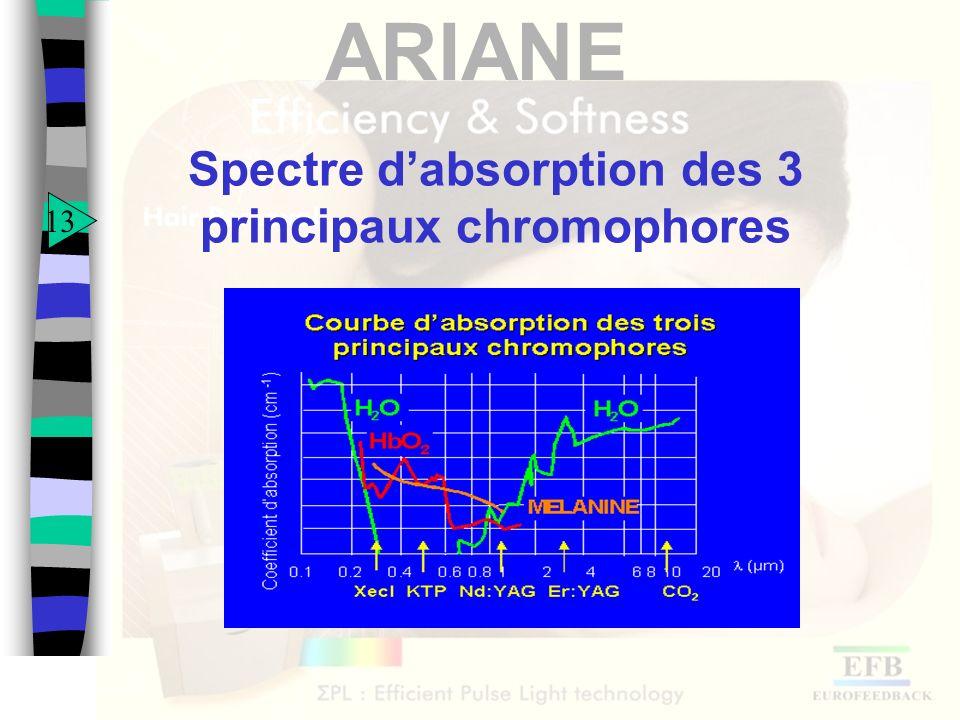 ARIANE Spectre dabsorption des 3 principaux chromophores 13