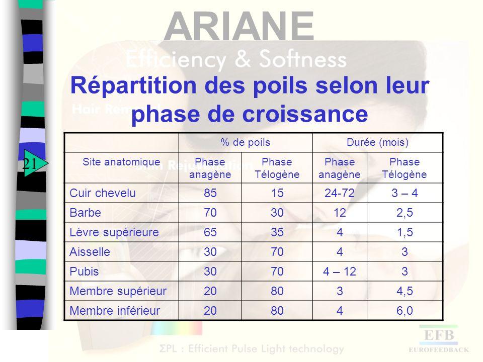 ARIANE Répartition des poils selon leur phase de croissance 21 % de poilsDurée (mois) Site anatomiquePhase anagène Phase Télogène Phase anagène Phase