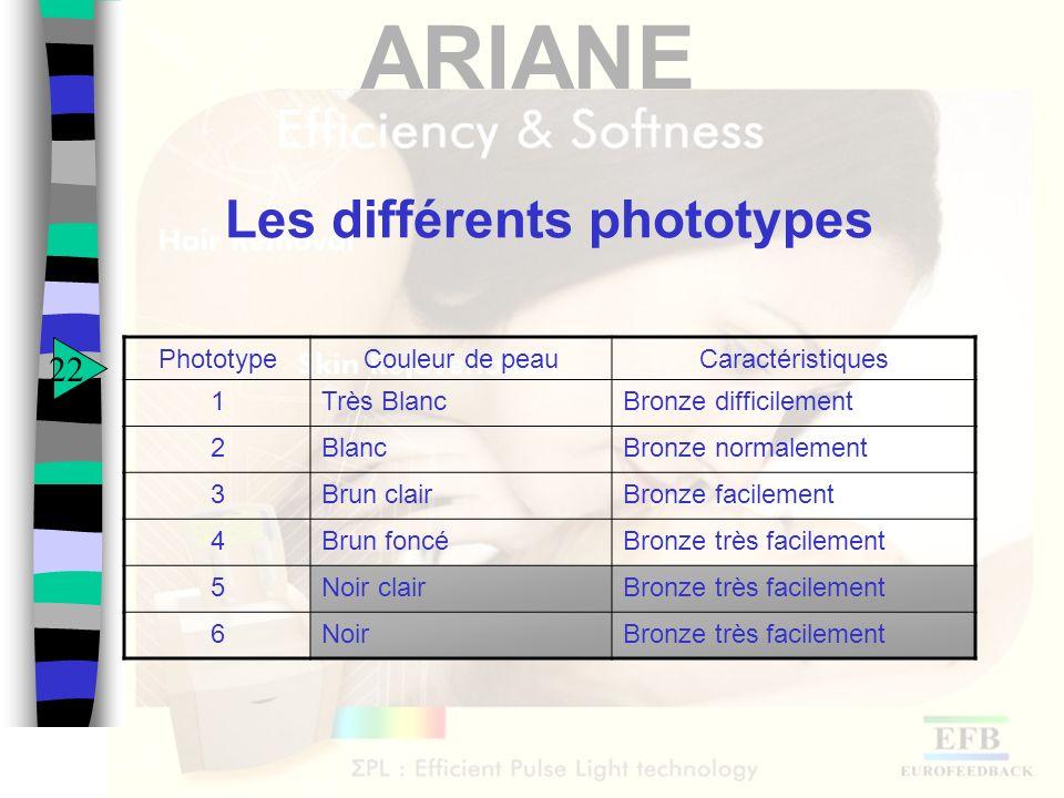 ARIANE Les différents phototypes PhototypeCouleur de peauCaractéristiques 1Très BlancBronze difficilement 2BlancBronze normalement 3Brun clairBronze f