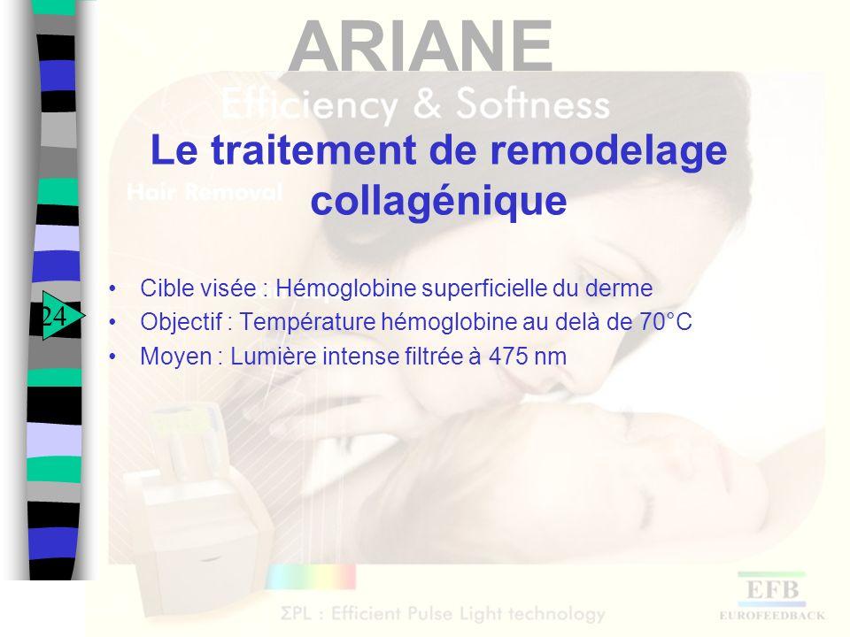 ARIANE Le traitement de remodelage collagénique Cible visée : Hémoglobine superficielle du derme Objectif : Température hémoglobine au delà de 70°C Mo