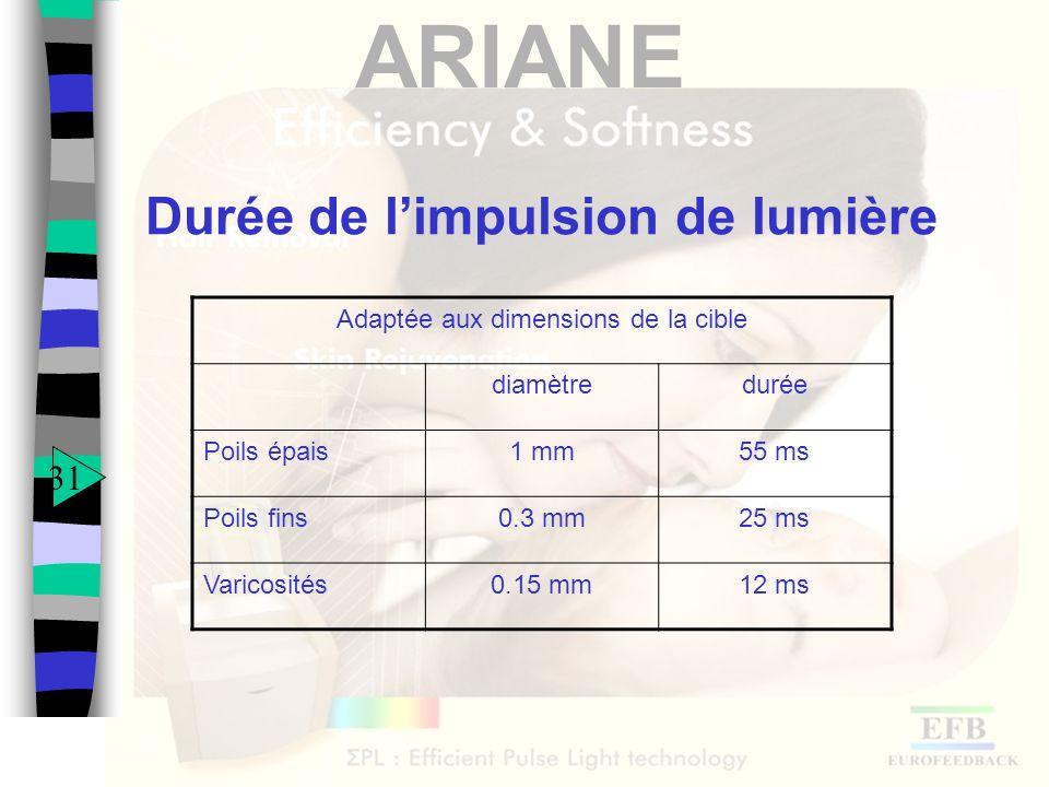 ARIANE Durée de limpulsion de lumière Adaptée aux dimensions de la cible diamètredurée Poils épais1 mm55 ms Poils fins0.3 mm25 ms Varicosités0.15 mm12