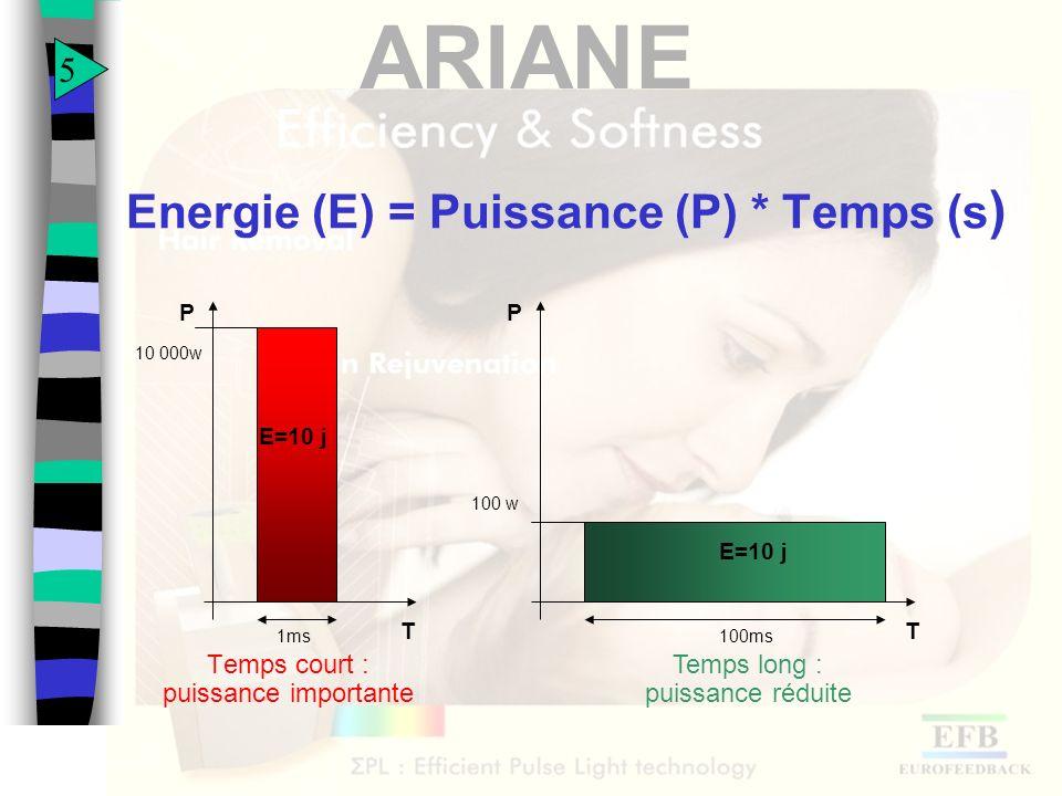 ARIANE Energie (E) = Puissance (P) * Temps (s ) Temps court : puissance importante T 1ms P E=10 j 10 000w T 100 w P 100ms E=10 j Temps long : puissanc